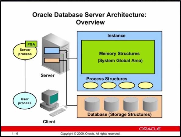 Oracle Server Architecture