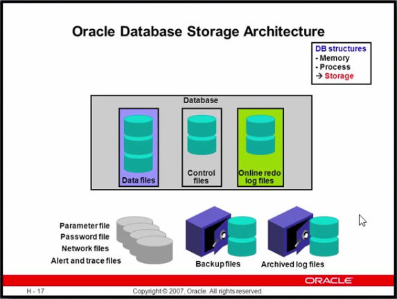 Oracle Storage Architecture