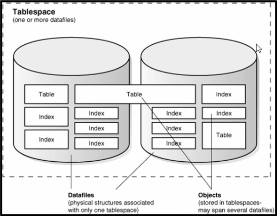 Oracle Tablespace Diagram