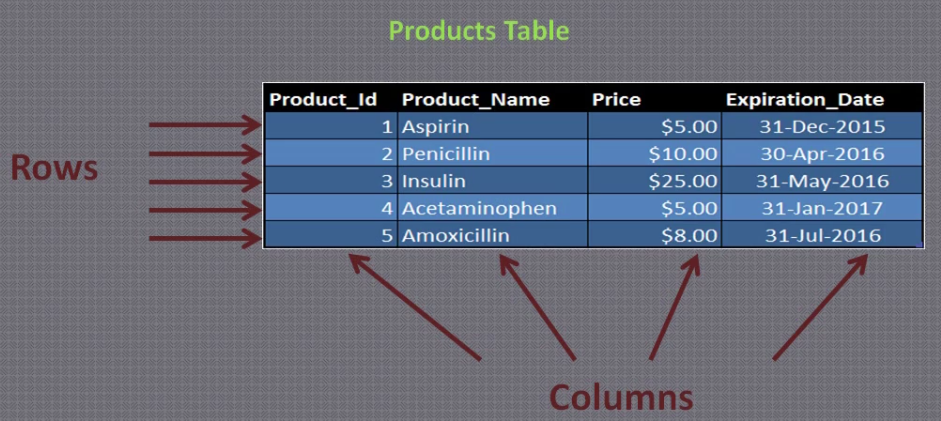 Rows and Columns in a table